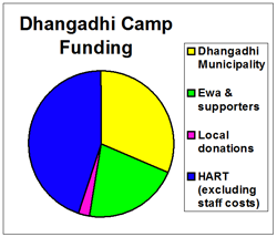 Breakdown of Dhangadhi camp funding sources